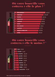 Prix bouteille vin dans le monde - Le Figaro - Gayance